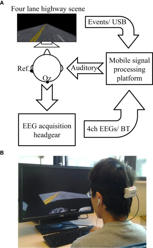 The system diagram of the proposed OCLDM System. (A) The EEG headgear collected 4-channel brain activities from the lateral occipital area while a subject was performing the lane-drifting experiment. The mobile signal-processing platform received the acquired EEG raw data through Bluetooth, and the event markers generated from the lane-departure scene through an USB interface. Finally, the auditory feedback was delivered to the subject when the averaged EEG power across four channels was 3 dB over the alert baseline. (B) A photo of a subject performing the on-line driving experiment while wearing a 4-channel EEG headgear (the white small box attached on a flexible band) over the lateral occipital area.