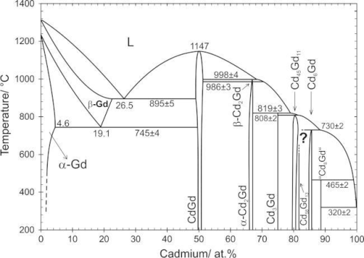 PMC4235775_gr1 cd gd phase diagram according to the present results open i