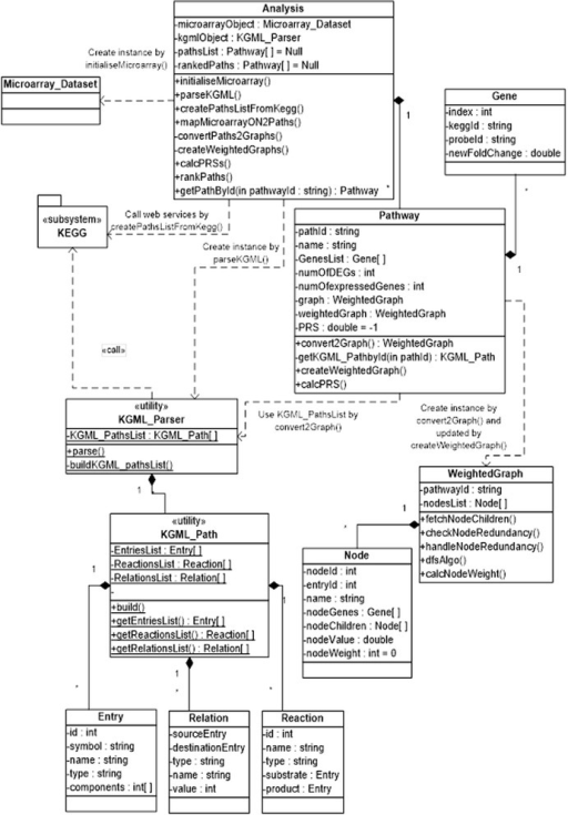 Uml class diagram illustrating the main classes of the open i uml class diagram illustrating the main classes of the package at the pathway analysis stage ccuart Images