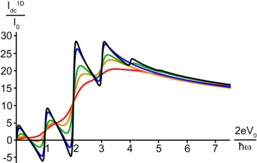 Smearing of resonant tunneling features by thermal voltage noise.Normalized tunneling current of fluctuation Cooper pairs as a function of V0 for various noise levels, Λ = 0(black), 1(blue), 5(green), 10(orange), 20(red), where we used the same system parameters as in Fig. 3a. White thermal voltage noise produces very little visible effect on the I–V characteristics of 1D junctions at , while higher values of the noise level parameter Λ cause smearing of the Shapiro resonances.