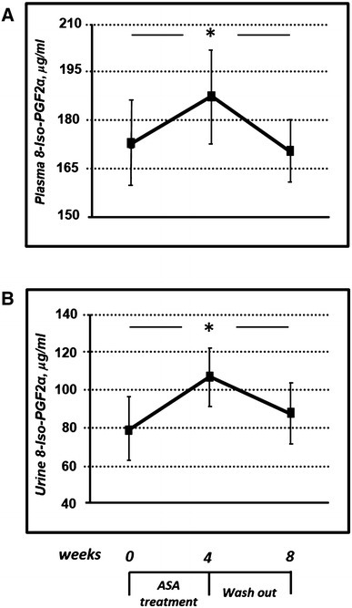 Effects of ASA on urinary a and plasma b levels of 8-iso-PGF2α in diabetic patients. ASA treatment was able to induce a significant increase of 8-iso-PGF2α levels with a reduction after 4 weeks of drug washout. * = P < 0.05 by ANOVA for repeated measures