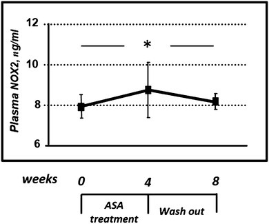 Effects of ASA on NOX2 plasma levels in diabetic patients. ASA treatment was able to induce a significant increase of NOX2 levels, which returned to basal values after 4 weeks of pharmacological washout. * = P < 0.05 by ANOVA for repeated measures