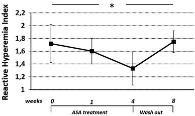 Effects of ASA on endothelium-dependent vasodilation assessed by reactive hyperemic index (RHI). ASA treatment in diabetic subjects caused a significant reduction of endothelial vasodilatory response to ischemia; after the washout period, RHI values were similar to those observed in basal condition. P < 0.0001 by ANOVA for repeated measures