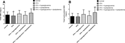 The sum of GM3 molecular species.Total GM3 (A) and total hydroxylated GM3 (B) detected in serum of patients with visceral fat accumulation (VFA) (n = 39), VFA with hyperglycemia (n = 15), VFA with dyslipidemia (n = 28) and VFA with both hyperglycemia and dyslipidemia (n = 17) compared with healthy lean control individuals (n = 26). Species were determined using LC-MS/MS MRM. Data are reported as means ± SD. * P ≤ 0.05, ** P ≤ 0.01, *** P ≤ 0.001, **** P ≤ 0.0001 metabolic risk factor groups vs. control; Mann-Whitney unpaired test.