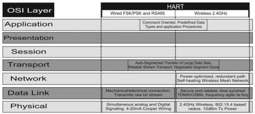 WirelessHART architecture compared to wired HART and the OSI stack. OSI, Open Systems Interconnection.