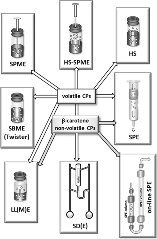 Survey of frequently used methods applied in the extraction and pre-concentration of β-carotene and CPs, differentiating between volatile and non-volatile CPs. Further description including experimental details and abbreviations are given in the text.