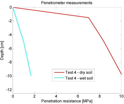 Soil penetration resistances acquired with the penetrometer.