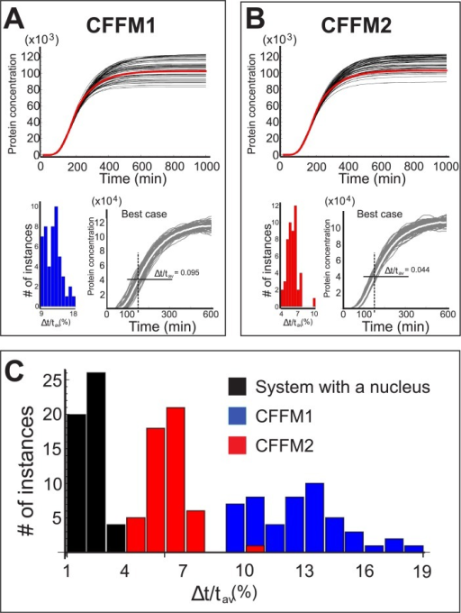 Results for CFFM1 and CFFM2.Shown here are the profiles of all fifty cases (top) and the resulting threshold times distributions (bottom), including the best case for A) CFFM1 and B) CFFM2. C) Threshold times distribution for the system with a nucleus (black) superimposed on CFFM1 (blue) and CFFM2 (red).