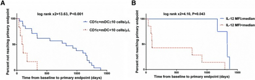 Time from baseline to CD4+ T cell count of less than 350 cells/μL or commencement of ART. a Kaplan-Meier survival plots for survival time of low and high CD1c + mDC count groups. b Kaplan-Meier survival plots for survival time of low and high IL-12 secretion groups