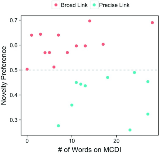 "Infants' novelty preference scores and total receptive vocabulary counts on the MCDI at 12 months. The color of each point indicates whether this infant was classified as having a ""broad"" link between language and categories (because they showed a novelty preference at test) or a ""precise"" link between language and categories (because they failed to show a novelty preference at test)."