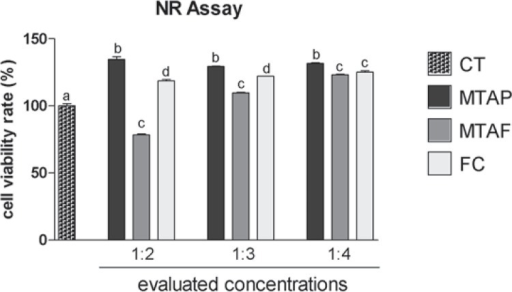 Cell viability rate (%) according to NR assay in human dental pulp cells (hDPCs) exposed to MTA Plus (MTAP), MTA Fillapex (MTAF), FillCanal (FC) and culture medium used as control (CT). Bars with different letters represent significant differences between groups in each concentration of the material extracts (p<0.05)