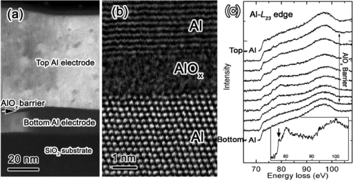 Structure of an Al/AlOx/Al junction from scanning transmission electron microscopy (STEM) imaging and electron energy loss spectroscopy (EELS) analysis.(a) A cross-sectional ADF STEM image showing different layers in a typical Al/AlOx/Al Josephson junction with AlOx formed by thermal oxidation directly on the bottom Al electrode. (b) A high resolution ADF STEM image of a junction area showing the tunnel barrier. Lattice fringes and atomic columns from crystalline Al region are visible. (c) Al-L23 EELS line-profile obtained across the tunnel junction, from top Al electrode, aluminium oxide tunnel barrier to bottom Al electrode. The inset shows the Al-L23 ELNES signal from the centre of the barrier after subtracting the contribution from the Al electrode.