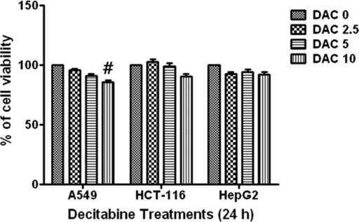 Effects of decitabine on tumor cell viability.Cells were seeded at an initial density of 1 × 105 cells/well in 6-well tissue culture plates and incubated for 24 h then treated with various concentrations of decitabine for 24 h. Cell viability was evaluated using an MTT assay. Results are expressed as percentage of the vehicle treated control ± standard deviation (SD) of three separate experiments. Statistical significance was determined using a Student's t-test. #P < 0.05 (#untreated control versus decitabine).