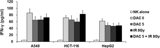 Effects of treatment with decitabine, ionizing radiation (IR), or their combination on IFN-γ production in NK cells against target tumor cells.Tumor cells treated with decitabine and/or IR were co-cultured with NK cells for 4 h. Then the cell supernatants were harvested and analyzed by ELISA. Results express the average IFN-γ production ± SD in NK cells co-cultured with A549, HCT-116, and HepG2 cells. Experiments were independently performed from five healthy donors. The assay was performed in triplicated each donor. Statistical significance was determined using a one-way ANOVA.