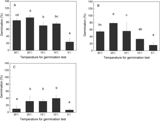 Germination rates (mean ± sd) of non-stored fresh Salix variegata seeds produced in early, mid, and late reproductive season (A,B, and C, respectively). The germination of seeds at temperature of 5, 10, 15, 20, and 30 °C were examined respectively.