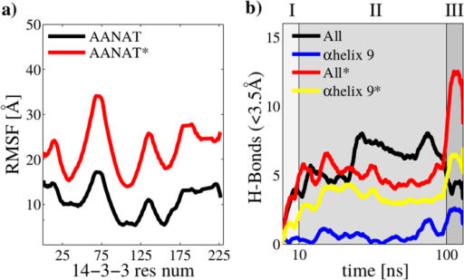 Molecular recognition.(a) RMSF for phosphorylated Thr31 in AANAT and non-phosphorylated Thr31 in AANAT during 10 ns ≤ t ≤ 100 ns. (b) H-bond count between proteins using a 0.35 nm cutoff for the full protein-protein system and only residues belonging to αhelix 9 (positions from 200 to 228 in 14-3-3ζ).