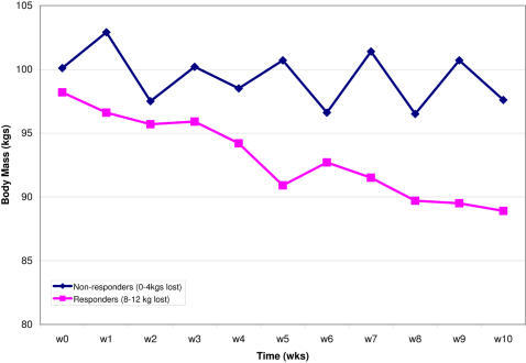 Weight loss curves during the 10 week hypocaloric diet.The two groups were defined as responders (i.e. subjects losing between 8–12 kgs) and non-responders (i.e. subjects losing less than 4 kgs). Weight was measured in at least 43 subjects at each weekly time point. Error bars represent the 95% confidence intervals (equal to 1.96 * standard deviation).