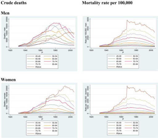 Crude CHD death rates and mortality rate per 100,000, by age group (45 and older), men and women, 1931 to 2005.