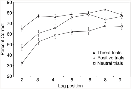 Mean percentage of correct answers (with standard error bars) on double-target trials; i.e., trials in which both the number of targets and expression of the second target were correctly identified. The T1 was a neutral face and the T2 was a threat, positive, or a different neutral face; i.e., trial type refers to emotional content of the T2 face.
