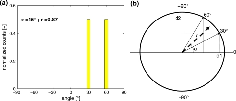 Example of circular statistics. A circular distribution is represented in a histogram (a) and depicted as unit vectors with corresponding angles of 30 and 60 degrees in a unit circle (b). The mean vector (dashed line) is calculated by averaging the decomposed sine and cosine vector components of the individual vectors. α represents the mean angle and r the length of the mean vector. A vector length of 1 indicates no variation in fiber orientations, while a vector length of 0 indicates a random orientation of fiber orientations
