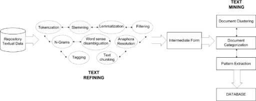 Knowledge discovery in text process. This figure shows the Knowledge Discovery in Text process. It is composed by Text Refining and Text Mining phases. The former transforms a free-form text document into a chosen Intermediate Form while that latter deduces patterns or knowledge from the Intermediate Form. Text Refining input are not-structured data such as texts or semi-structured data like HTML pages. It consists of Tokenization, which splits a text document into a stream of words by removing all punctuation marks and by replacing tabs and other non-text characters with single white spaces, and Filtering methods, which remove words like articles, conjunctions, prepositions, etc. from the documents. Lemmatization methods try to map verb forms to the infinite tense and nouns to their singular form. Stemming methods attempt to build the basic forms of words, for example, by stripping the plural 's' from nouns, the 'ing' from verbs, or other affixes. Additional linguistic pre-processing may be needed to enhance the available information about terms: N-grams individualization, which is n-word generic sequences that do not necessarily correspond to an idiomatic use; Anaphora resolution, which can identify relationships among a linguistic expression (anaphora) and its preceding phrase, thus, determining the corresponding reference; Part-of-speech tagging (POS) determines the part of speech tag, noun, verb, adjective, etc. for each term; Text chunking aims at grouping adjacent words in a sentence; Word Sense Disambiguation (WSD) tries to resolve the ambiguity in the meaning of single words or phrases; Parsing produces a full parse tree of a sentence (subject, object, etc.). Text Refining output can be stored in database, XML file or other structured forms which are referred to as the Intermediate Form. Text Mining techniques are then applied to the Intermediate Form. The Text Mining phases are: document clustering, document categorization, and pattern extraction.