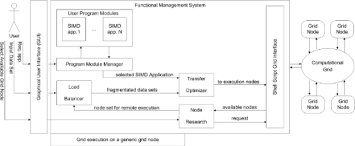 Grid Middleware functioning. This figure shows how the different parts of the system interact among each other to complete the objectives of the Grid Middleware. To start the system, the end user interacts with the node search system through the interface. Using calls through shell script to Condor scheduler, the node search system retrieves information on nodes in a computational grid and submits them to the user. The user selects the nodes for computation and specifies the input data set and the local directory that will contain the remote computing results. At this point, the user selects the SIMD application that will be distributed in the grid from a lists of SIMD Applications. Once these specifications have been fixed, the load balancer analyzes the input data set and the node set, which are to be used for the remote computing, and provides a peer distribution of the workload on the different nodes of the grid computing. After carrying out this subdivision, the transfer optimizer makes a compression of the data set and instruction set to send to different remote nodes. Following the compression operations, the remote computation on the different grid system nodes is started by calls to the shell script system. At the end of the remote computing, each node performs local compression of the computing results, and at this point, middleware recovers the compressed results and makes them available in decompressed form on the end user node.