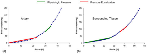Stress-strain curves for FEA modeling. Stress-strain relationship for bovine arterial wall (a) and surrounding tissue (b). The linear approximations of Young's modulus used in the finite-element analysis (FEA) model are summarized in Table 1.