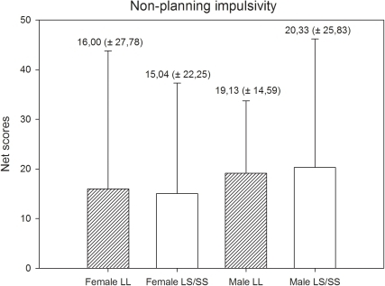 Non-planning impulsivity scores and standard deviation of scores by gender and genotype.