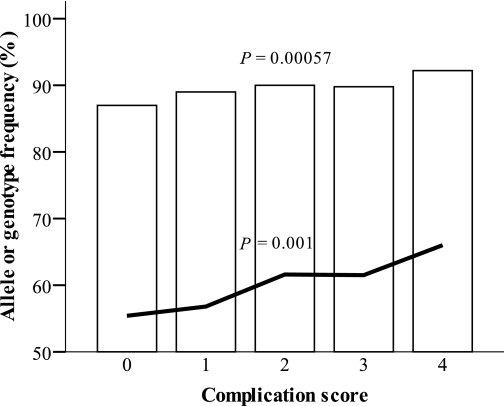 The rs17353856 C allele frequencies (white bars) and genotype CGG/CGG frequencies (black line) in the complication score groups. The CGG genotype consists of rs17353856 C allele (major), rs7900814 G allele (major), and rs12572872 G allele (major). The complication score groups are formed as follows: 0 = no vascular complications; 1 = diabetic nephropathy or retinopathy; 2 = diabetic nephropathy and retinopathy or CVD; 3 = CVD + diabetic nephropathy or retinopathy; and 4 = CVD, diabetic nephropathy, and retinopathy. P values are from the χ2 linear by linear association test.
