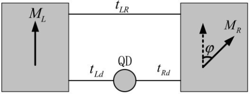Schematic picture of single-dot ring with noncollinearly polarized ferromagnetic leads.