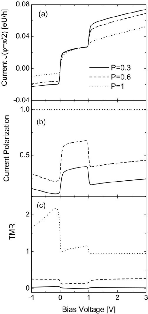 Tunneling current, current polarization and TMR each as a function of the bias voltage for different values of leads' polarization and fixed φ = π/2. The other parameters are as in Fig. 2.