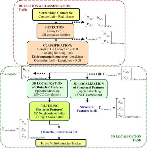 flowchart of the data acquisition subsystem based on a stereo vision process main tasks - Flowchart Blocks