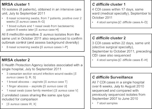 Clusters and samples. All clusters of cases occurred in the Oxford University Hospitals NHS Trust between July and October 2011, apart from MRSA cluster 2 where samples were obtained by the Health Protection Agency from an outbreak in southern England between July and September 2011. CDI, Clostridium difficile infection: ≥3 unformed stools in 24 h, enzyme immunoassay positive, culture positive.