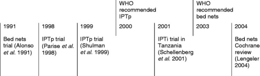 Timeline of selected malaria control interventions: evidence and policy recommendations