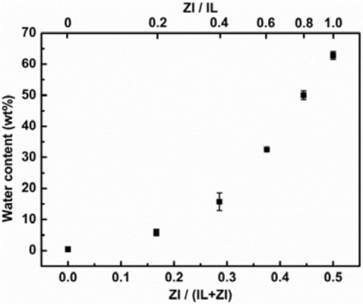 Relation between water content of IL phase and fraction of ZI in IL/ZI mixtures.