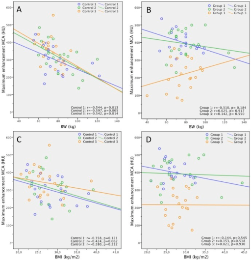 Correlation of body weight/BMI and ME in the MCA.Scatterplots show relationship between patient body weight (BW) (kg) as well as BMI (kg/m2) and ME of MCA (HU) for the three controls (A, C) and for the three groups (B, D). Lines are regression lines. Spearman's rank correlation coefficients (r) and p-values are provided in the lower right corner.