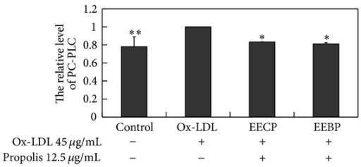 EECP and EEBP decreased PC-PLC activity in ox-LDL-stimulated HUVECs. Cells were treated with EECP and EEBP 12.5 μg/mL for 24 h, respectively (*P < 0.05, **P < 0.01 versus ox-LDL group, n = 3).