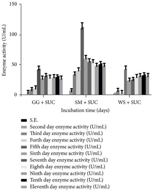 Effect of incubation time on the production of α-Gal by T. evansii in presence of different combinations of carbon sources. GG + SUC = guar gum + sucrose, SM + SUC = soya bean meal + sucrose, WS + SUC = wheat straw + sucrose, and SUC = sucrose. The experiments have been conducted three times and the values are shown as mean ± SD. Blank bar = not detected (for first day enzyme activity).