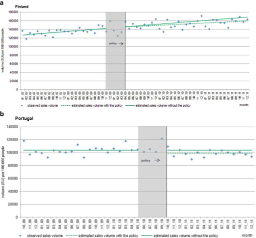 Interrupted time series of the total retail antipsychotic markets in (a) Finland and (b) Portugal. Observed values and interrupted time series estimates of the total retail antipsychotic market volume (standard unit per 100,000 persons per month) before and after the phase-in period of the policy interventions in Finland and Portugal. Data source: IMS MIDAS®, January 2007 and December 2011, IMS Health Incorporated. All Rights Reserved.