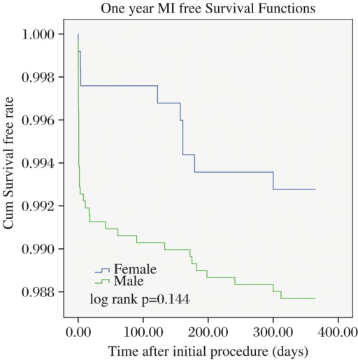 One-year myocardial infarction free survival functions. Kaplan-Meier free survival curves for one-year MI between male and female patients undergoing percutaneous coronary intervention.