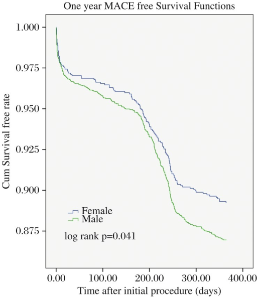 One-year major adverse cardiac events MACE free survival functions. Kaplan-Meier free survival curves for one-year MACE between male and female patients undergoing percutaneous coronary intervention.