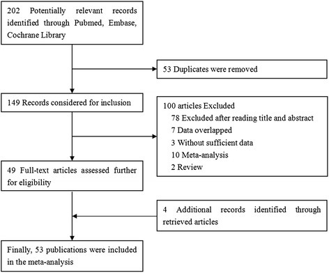 Flowchart of the selection of studies for inclusion in the meta-analysis.