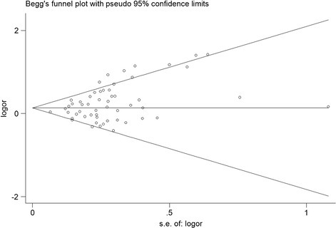 Begg's funnel plots for publication bias of the  genotype of GSTM1 and gastric cancer risk in the overall populations ( genotype vs. present genotype). Each point represents a separate study for the indicated association.