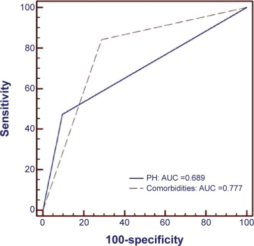 ROC curves for comorbidities and prolonged baseline hospitalization as independent predictors for 1-year readmissions in elderly patients with HFREF.Abbreviations: AUC, area under the curve; HFREF, heart failure with reduced ejection fraction; PH, prolonged hospitalization; ROC, receiver operating characteristic.