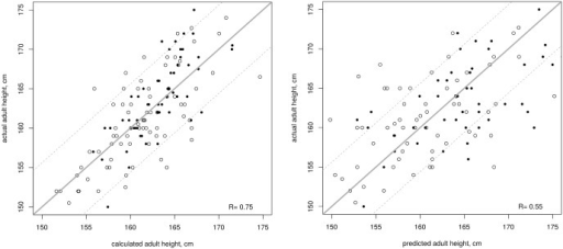Correlation between actual adult height and calculated adult height (left) or adult height predicted by the Bayley Pinneau method [25] (right) in 78 treated (empty circles) and 56 untreated girls (plain circles) with idiopathic CPP using the formula from http://www.kamick.org/lemaire/med/girls-cpp15.html.Plain line represents the reference perfect prediction (calculated = actual), and dotted lines represent ± 1 SD from that value.