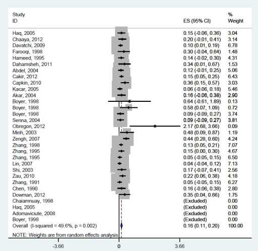 Meta–analysis of rheumatoid arthritis prevalence in men, based on all available information from low and middle–income countries in six WHO regions of the world.