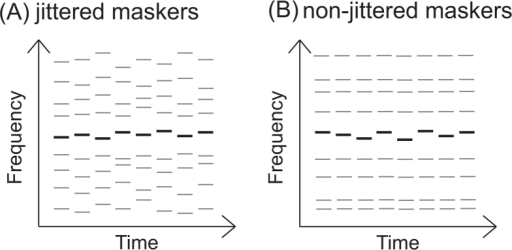 The auditory stimuli contained one target sequence (black lines) and eight masker sequences (gray lines). The target sequence always had jittered frequencies within a fixed protected region. (A) The masker sequences had jittered frequencies outside the protected region for the jittered conditions. (B) The masker sequencies had fixed frequencies outside the protected region for the non-jittered conditions.