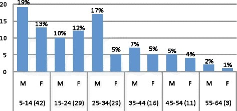 Demographic characters of study subjects within 28 days of follow-up, Bahir Dar district, March to July 2012. A total of 130 eligible participants, 78 (60 %) males with 1:5 male to female ratio. The majority of study subjects (32.33 %) were in age group five to 14 years and males were in the majority in the age groups