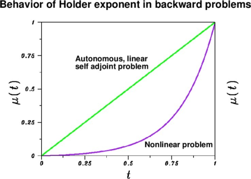 Behavior of Hölder exponent µ(t) in inequality (4) reflects rate at which the forward evolution equation wt=Lw has forgotten the past, as t increases from t = 0 to t=T = 1. Deviations away from a linear, time-independent, self adjoint spatial differential operator L, can lead to exponential decay in µ(t), t ↓ 0 and affect backward reconstruction from t=T.