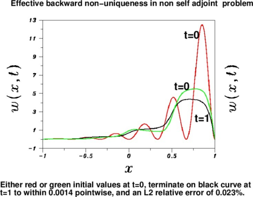 Ill behavior in non self adjoint problem. Accurate data f (x) (black curve), approximates two distinct solutions wred (x, t), (wgreen x, t) at time t = 1, with an L2 relative error of 0.023 %, and a pointwise accuracy of 1.4×10−3. These solutions originate from the vastly different initial values , and .